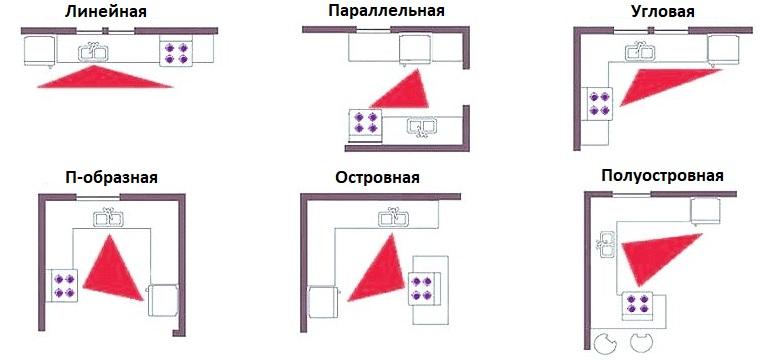 Разновидности планировки кухонного помещения