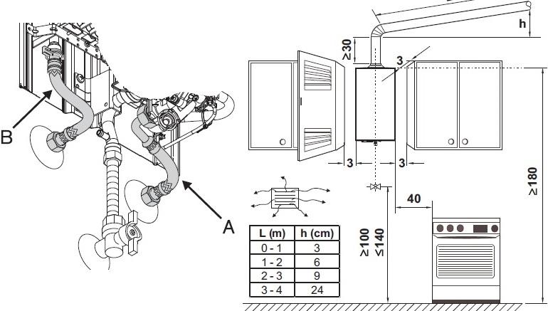 Правильное размещение газовой колонки на кухне