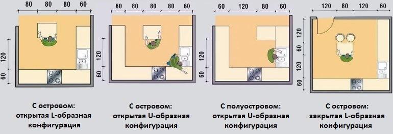 Минимальные размеры для планирования кухни с островом