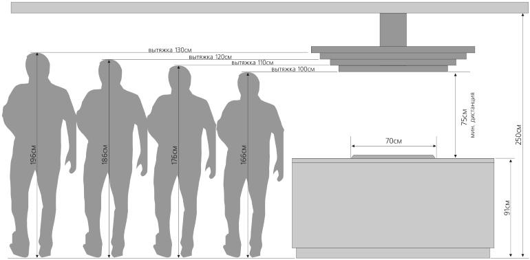 Для эффективной работы вытяжки необходимо учитывать её размеры и высоту подвески