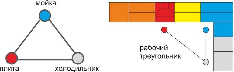 Планируя кухню, в первую очередь определитесь с размещением этих ключевых зон