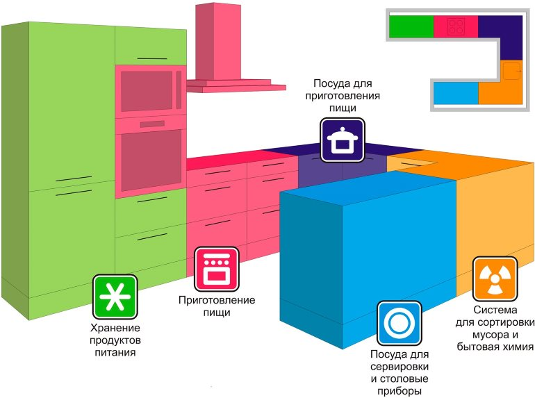 Основной принцип зонирования – выделение определенных мест, каждое из которых предназначается только для своей цели