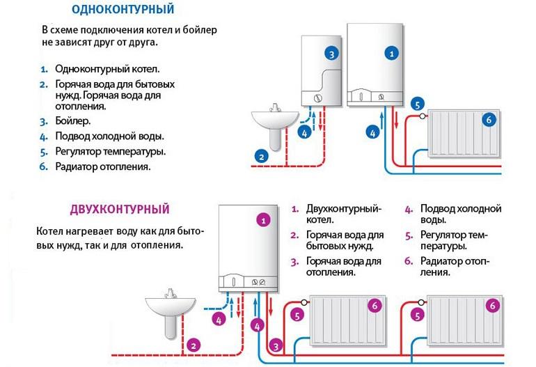 Котел с одним теплообменником будет использоваться только для отопления, а оборудование с двумя контурами дополнительно решит проблему горячего водоснабжения