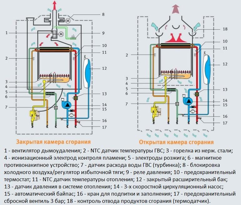 Устройство котлов с различными типами камеры сгорания