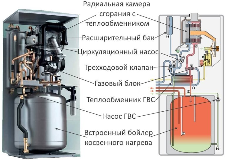 Устройство газового котла со встроенным бойлером