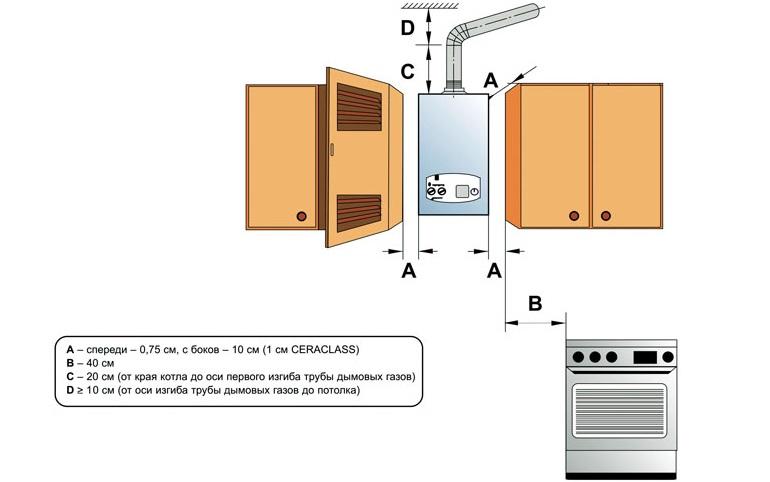Монтажные требования для настенного котла, размещаемого на кухне