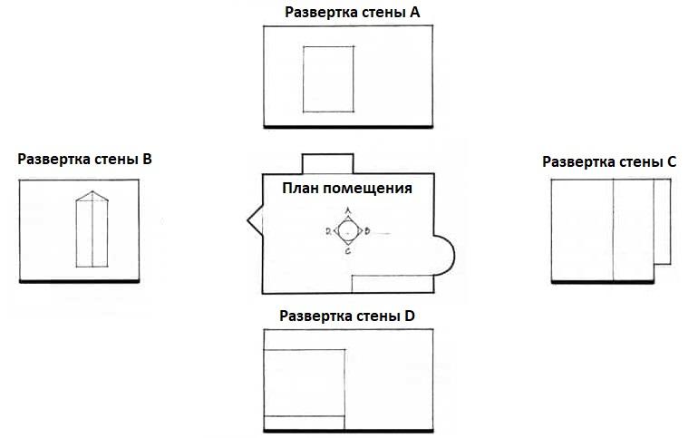 Пример развертки четырех стен