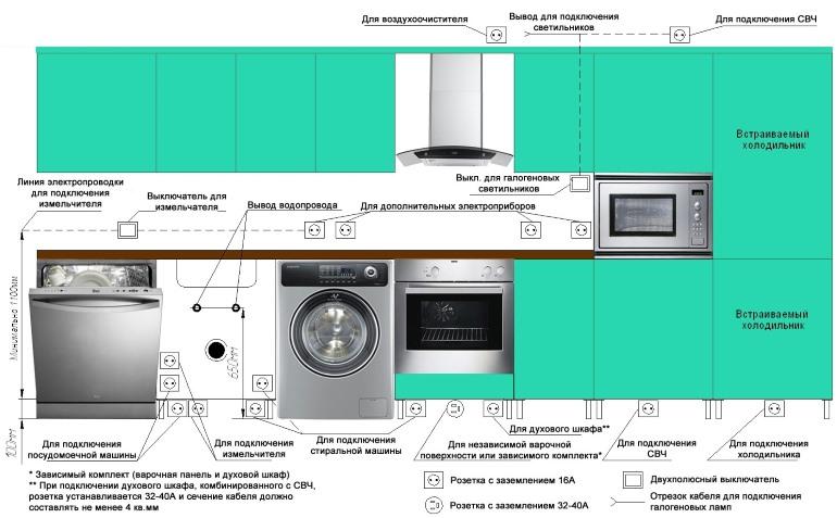Рекомендуемые места расположения розеток и выключателей на кухне