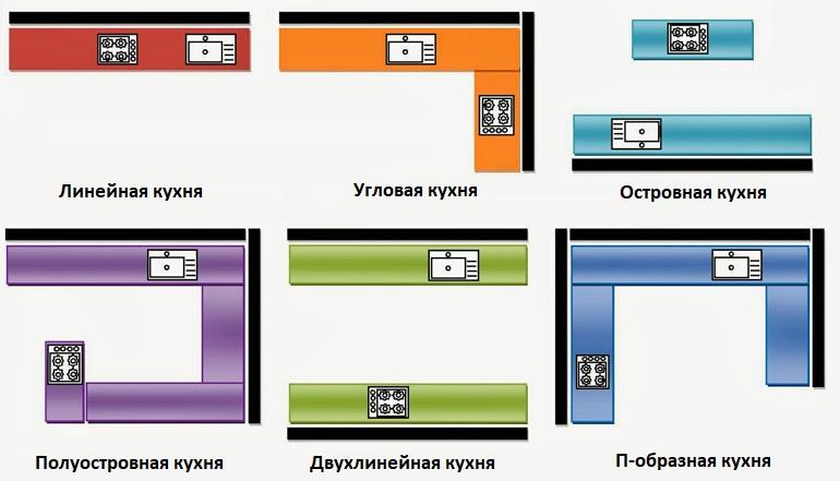 Типы планировочных решений кухонного пространства
