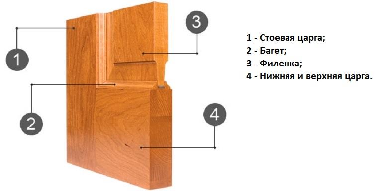 Филенчатая дверца – это каркасная конструкция, состоящая из контурной обвязки, внутри которой размещается филенка-вкладыш
