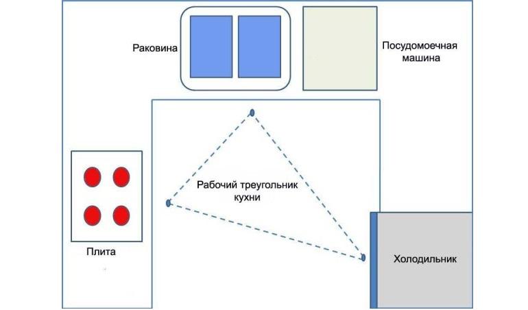 Принцип кухонного треугольника