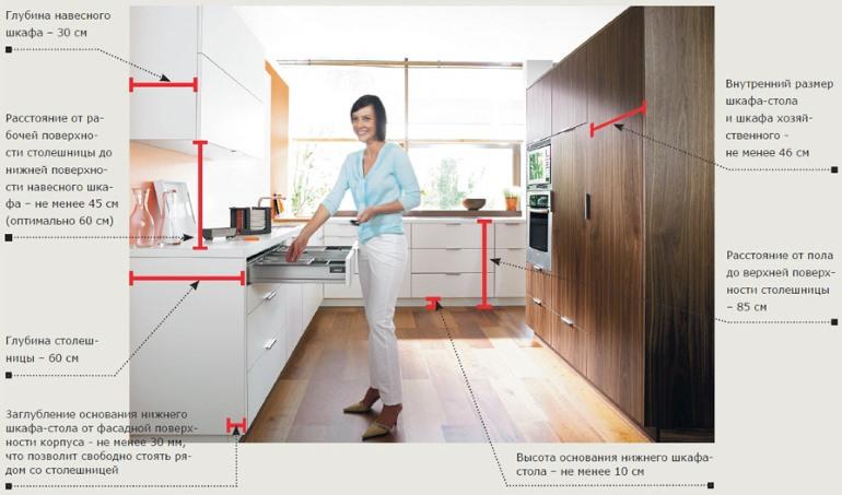 Правила соблюдения размеров кухонных модулей и расстояний между ними