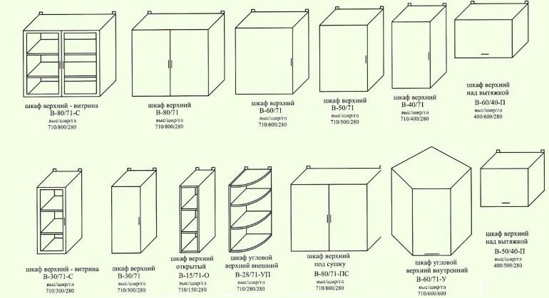 Типовые размеры верхних шкафчиков кухонного гарнитура